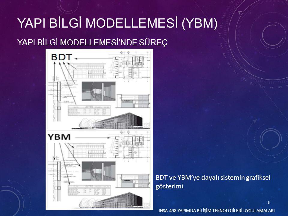 59 YAPI BİLGİ MODELLEMESİ HAKKINDAKİ YANILGILAR YAPI BİLGİ MODELLEMESİ (YBM) IV.