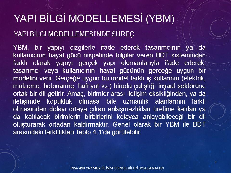 50 YAPI BİLGİ MODELLEMESİNİN KULLANIM ALANLARI III.