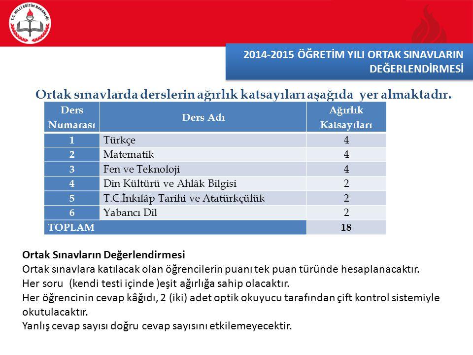 Ortak sınavlarda derslerin ağırlık katsayıları aşağıda yer almaktadır.