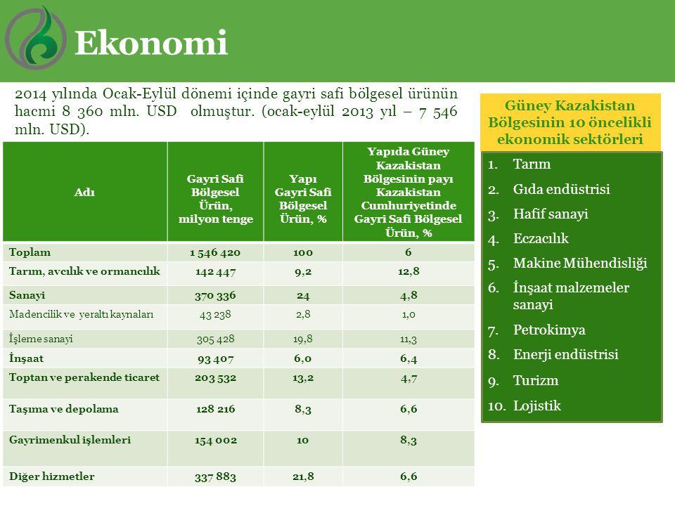 Ekonomi Güney Kazakistan Bölgesinin 10 öncelikli ekonomik sektörleri 2014 yılında Ocak-Eylül dönemi içinde gayri safi bölgesel ürünün hacmi 8 360 mln.