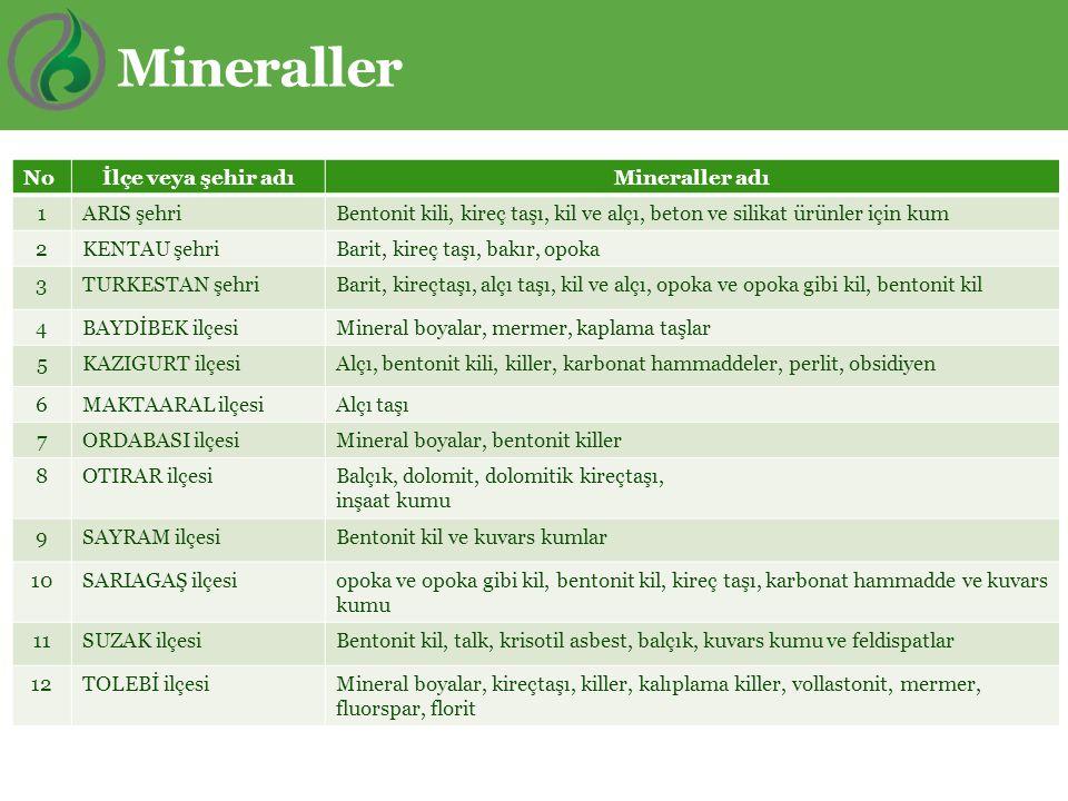 Mineraller Noİlçe veya şehir adıMineraller adı 1ARIS şehriBentonit kili, kireç taşı, kil ve alçı, beton ve silikat ürünler için kum 2KENTAU şehriBarit