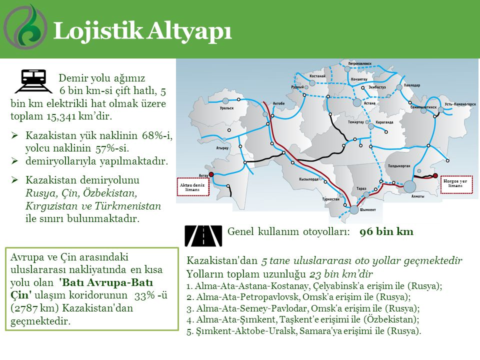 Genel kullanım otoyolları: 96 bin km Kazakistan'dan 5 tane uluslararası oto yollar geçmektedir Yolların toplam uzunluğu 23 bin km'dir 1. Alma-Ata-Asta