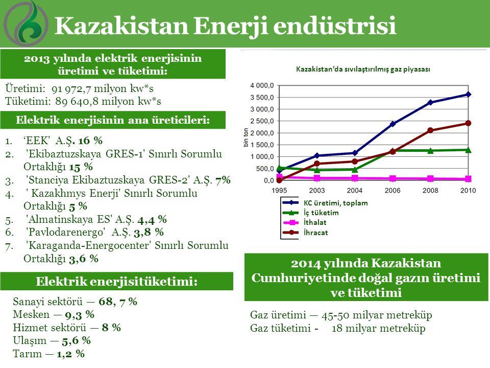 Kazakistan Enerji endüstrisi Sanayi sektörü — 68, 7 % Mesken — 9,3 % Hizmet sektörü — 8 % Ulaşım — 5,6 % Tarım — 1,2 % Üretimi: 91 972,7 milyon kw*s T