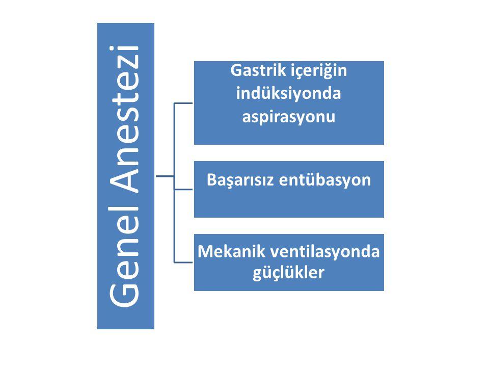 Genel Anestezi Gastrik içeriğin indüksiyonda aspirasyonu Başarısız entübasyon Mekanik ventilasyonda güçlükler