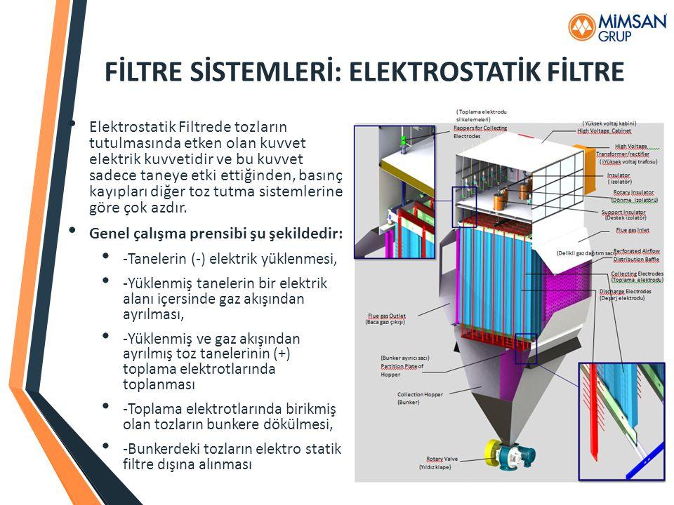 FİLTRE SİSTEMLERİ: ELEKTROSTATİK FİLTRE Elektrostatik Filtrede tozların tutulmasında etken olan kuvvet elektrik kuvvetidir ve bu kuvvet sadece taneye