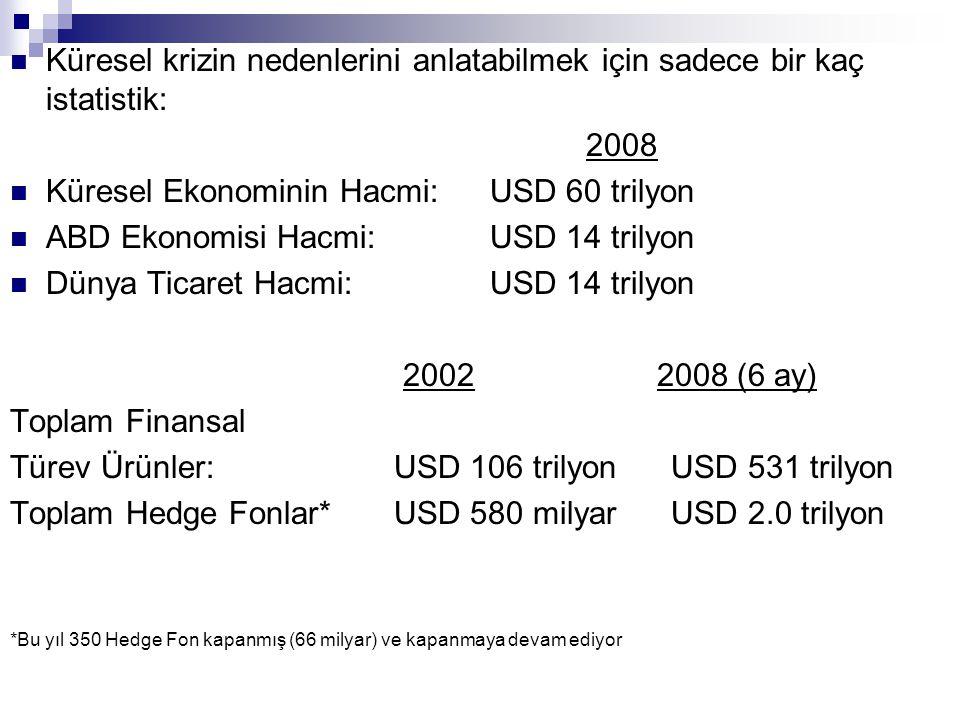 Küresel krizin nedenlerini anlatabilmek için sadece bir kaç istatistik: 2008 Küresel Ekonominin Hacmi:USD 60 trilyon ABD Ekonomisi Hacmi:USD 14 trilyon Dünya Ticaret Hacmi:USD 14 trilyon 2002 2008 (6 ay) Toplam Finansal Türev Ürünler:USD 106 trilyon USD 531 trilyon Toplam Hedge Fonlar*USD 580 milyar USD 2.0 trilyon *Bu yıl 350 Hedge Fon kapanmış (66 milyar) ve kapanmaya devam ediyor