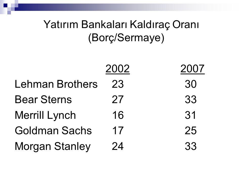 Yatırım Bankaları Kaldıraç Oranı (Borç/Sermaye) 2002 2007 Lehman Brothers2330 Bear Sterns2733 Merrill Lynch1631 Goldman Sachs1725 Morgan Stanley2433