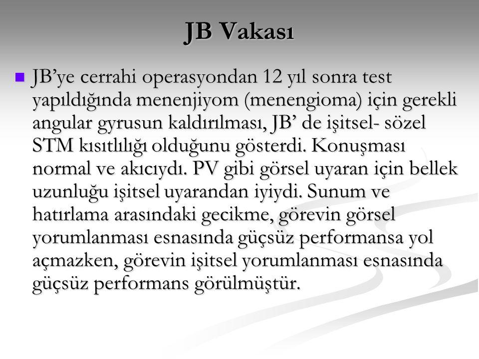 JB Vakası JB'ye cerrahi operasyondan 12 yıl sonra test yapıldığında menenjiyom (menengioma) için gerekli angular gyrusun kaldırılması, JB' de işitsel-