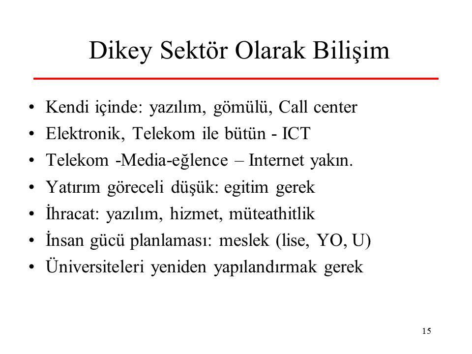 15 Dikey Sektör Olarak Bilişim Kendi içinde: yazılım, gömülü, Call center Elektronik, Telekom ile bütün - ICT Telekom -Media-eğlence – Internet yakın.