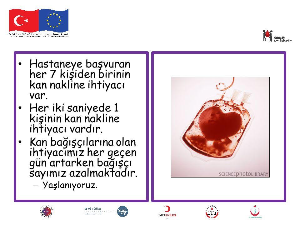 Kanın Mikrobiyolojik Etkenler Açısından Taranması Bağışlanan bütün kanlar dünya standartlarında tarama testlerine tabi tutulmaktadır.