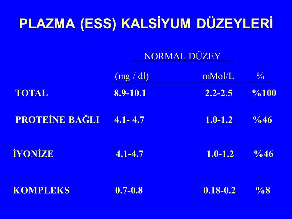 PLAZMA (ESS) KALSİYUM DÜZEYLERİ NORMAL DÜZEY TOTAL 8.9-10.1 2.2-2.5 %100 (mg / dl) mMol/L % PROTEİNE BAĞLI 4.1- 4.7 1.0-1.2 %46 İYONİZE 4.1-4.7 1.0-1.
