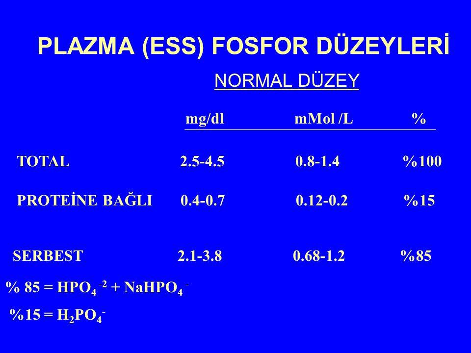 PLAZMA (ESS) FOSFOR DÜZEYLERİ NORMAL DÜZEY mg/dl mMol /L % TOTAL 2.5-4.5 0.8-1.4 %100 PROTEİNE BAĞLI 0.4-0.7 0.12-0.2 %15 SERBEST 2.1-3.8 0.68-1.2 %85