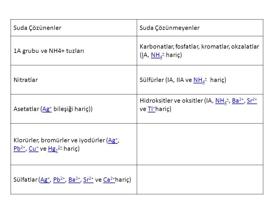 Suda ÇözünenlerSuda Çözünmeyenler 1A grubu ve NH4+ tuzları Karbonatlar, fosfatlar, kromatlar, okzalatlar (IA, NH 4 + hariç)INH 4 + NitratlarSülfürler (IA, IIA ve NH 4 + hariç)NH 4 + Asetatlar (Ag + bileşiği hariç))Ag + Hidroksitler ve oksitler (IA, NH 4 +, Ba 2+, Sr 2+ ve Tl + hariç)NH 4 +Ba 2+Sr 2+Tl + Klorürler, bromürler ve iyodürler (Ag +, Pb 2+, Cu + ve Hg 2 2+ hariç)Ag + Pb 2+Cu +Hg 2 2+ Sülfatlar (Ag +, Pb 2+, Ba 2+, Sr 2+ ve Ca 2+ hariç)Ag +Pb 2+Ba 2+Sr 2+Ca 2+