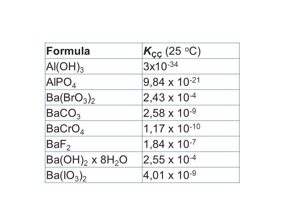 FormulaK ÇÇ (25 o C) Al(OH) 3 3x10 -34 AlPO 4 9,84 x 10 -21 Ba(BrO 3 ) 2 2,43 x 10 -4 BaCO 3 2,58 x 10 -9 BaCrO 4 1,17 x 10 -10 BaF 2 1,84 x 10 -7 Ba(OH) 2 x 8H 2 O2,55 x 10 -4 Ba(IO 3 ) 2 4,01 x 10 -9