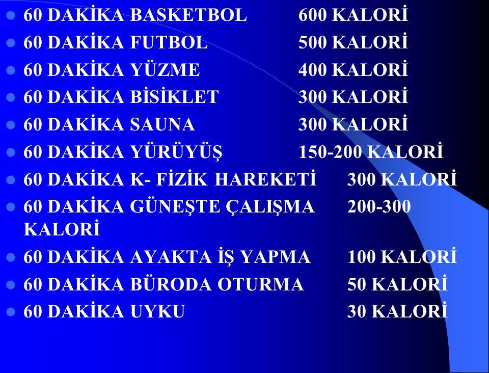 60 DAKİKA BASKETBOL600 KALORİ 60 DAKİKA FUTBOL500 KALORİ 60 DAKİKA YÜZME 400 KALORİ 60 DAKİKA BİSİKLET300 KALORİ 60 DAKİKA SAUNA 300 KALORİ 60 DAKİKA