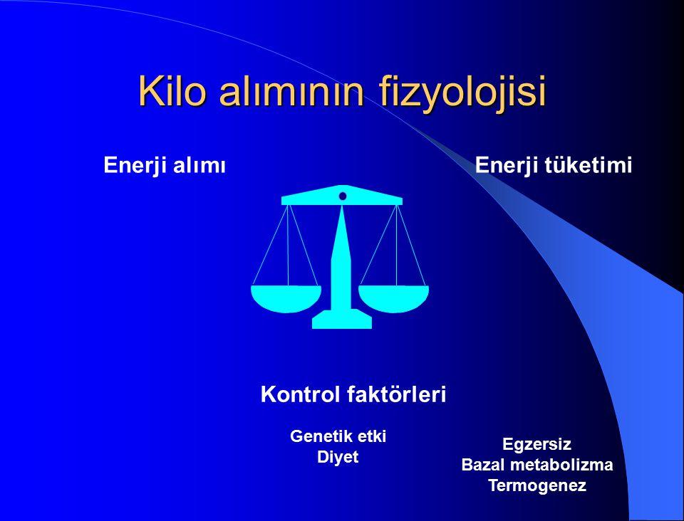 Kilo alımının fizyolojisi Enerji alımıEnerji tüketimi Kontrol faktörleri Genetik etki Diyet Egzersiz Bazal metabolizma Termogenez