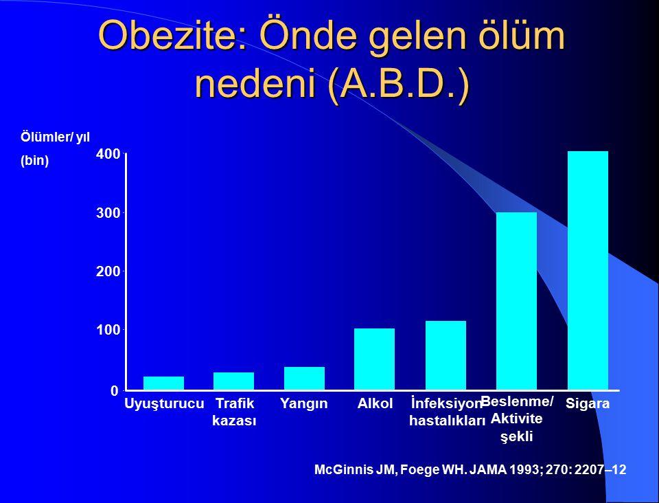 Obezite: Önde gelen ölüm nedeni (A.B.D.) 400 300 200 100 0 UyuşturucuTrafik kazası YangınAlkolİnfeksiyon hastalıkları Beslenme/ Aktivite şekli Sigara