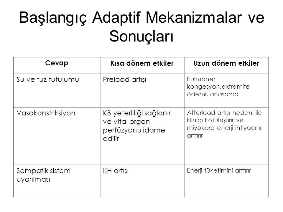 Başlangıç Adaptif Mekanizmalar ve Sonuçları CevapKısa dönem etkilerUzun dönem etkiler Su ve tuz tutulumuPreload artışı Pulmoner kongesyon,extremite öd