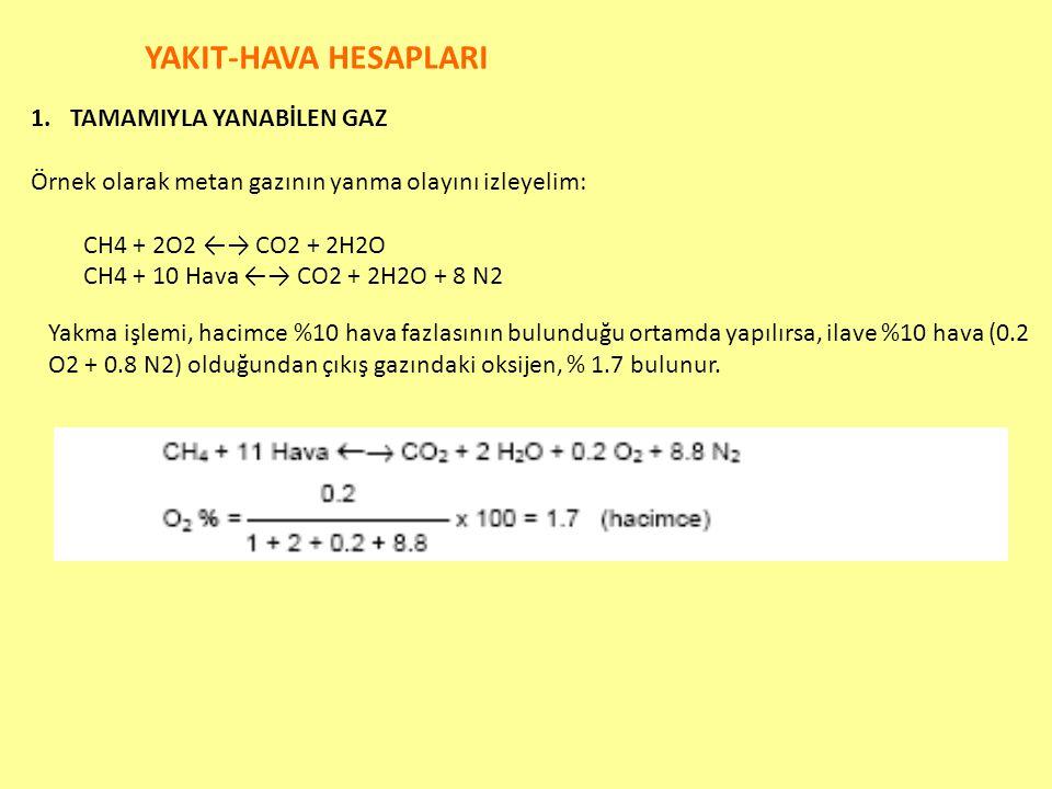 YAKIT-HAVA HESAPLARI 1.TAMAMIYLA YANABİLEN GAZ Örnek olarak metan gazının yanma olayını izleyelim: CH4 + 2O2 ←→ CO2 + 2H2O CH4 + 10 Hava ←→ CO2 + 2H2O