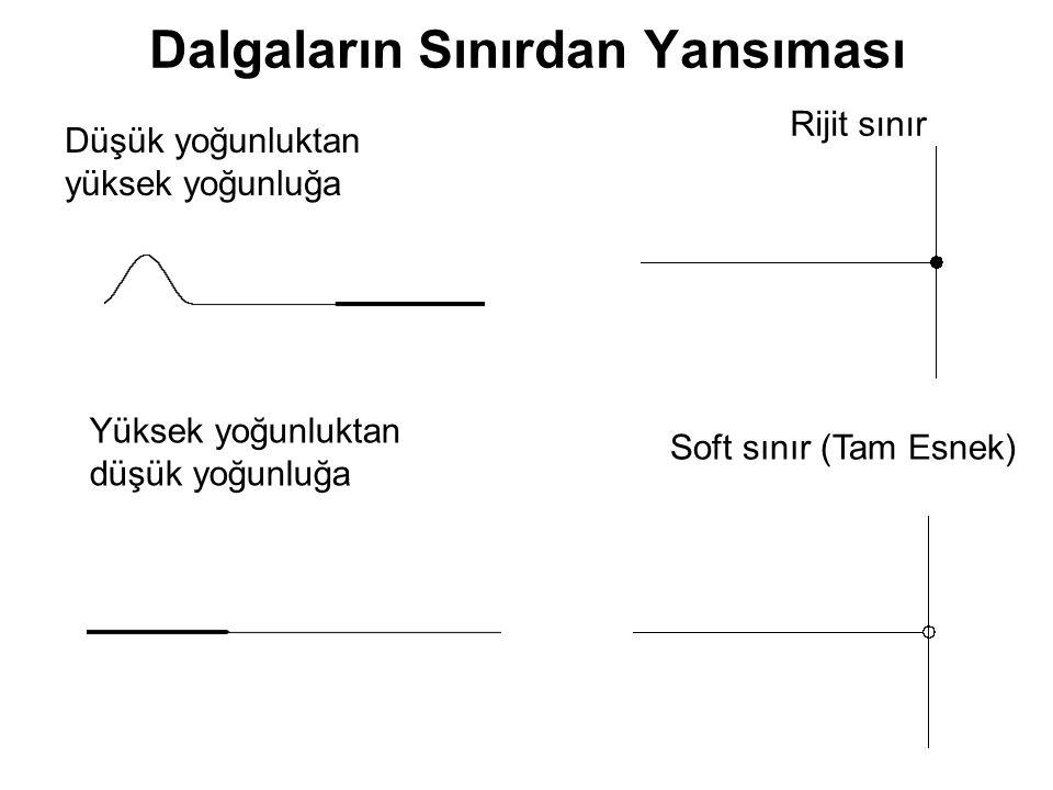 Dalgaların Sınırdan Yansıması Rijit sınır Soft sınır (Tam Esnek) Düşük yoğunluktan yüksek yoğunluğa Yüksek yoğunluktan düşük yoğunluğa
