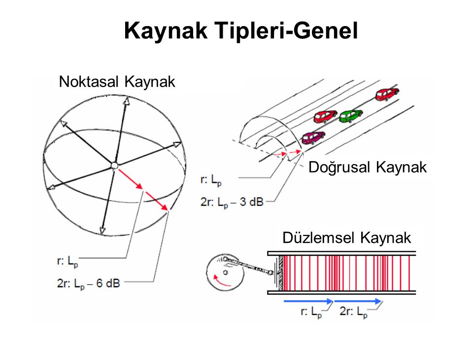 Su Dalgaları (Water Waves) Yüzey Dalgaları (Rayleigh Surface Waves): Deprem Yıkıcı Dalgası Yüzey ve içerideki iki nokta da bir elips boyunca aynı yöne doğru dönerler Yüzey ve içerideki iki nokta bir elips boyunca farklı yöne doğru dönerler