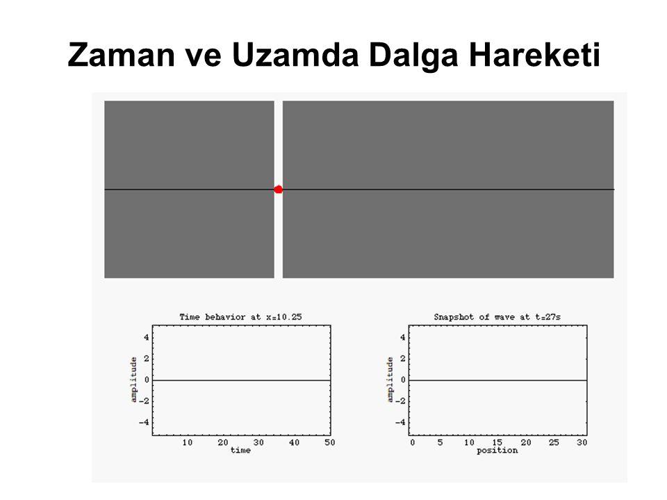 Düzlemsel Dalgalar Basınç-Hız İlişkisi (Euler Denklemi) (Momentumun Korunumu) Basıncın çözümü: Partikül Hızı: Sağa giden dalga Sola giden dalga