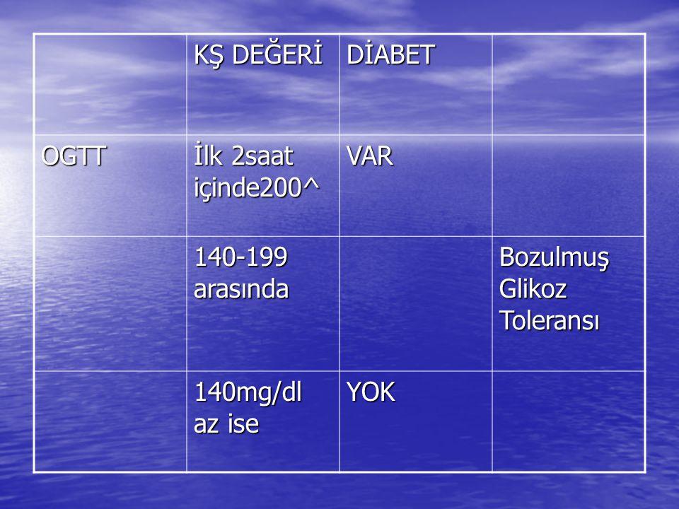 KŞ DEĞERİ DİABET OGTT İlk 2saat içinde200^ VAR 140-199 arasında Bozulmuş Glikoz Toleransı 140mg/dl az ise YOK