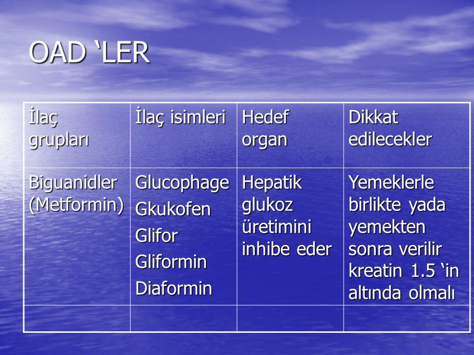 OAD 'LER İlaç grupları İlaç isimleri Hedef organ Dikkat edilecekler Biguanidler (Metformin) GlucophageGkukofenGliforGliforminDiaformin Hepatik glukoz üretimini inhibe eder Yemeklerle birlikte yada yemekten sonra verilir kreatin 1.5 'in altında olmalı