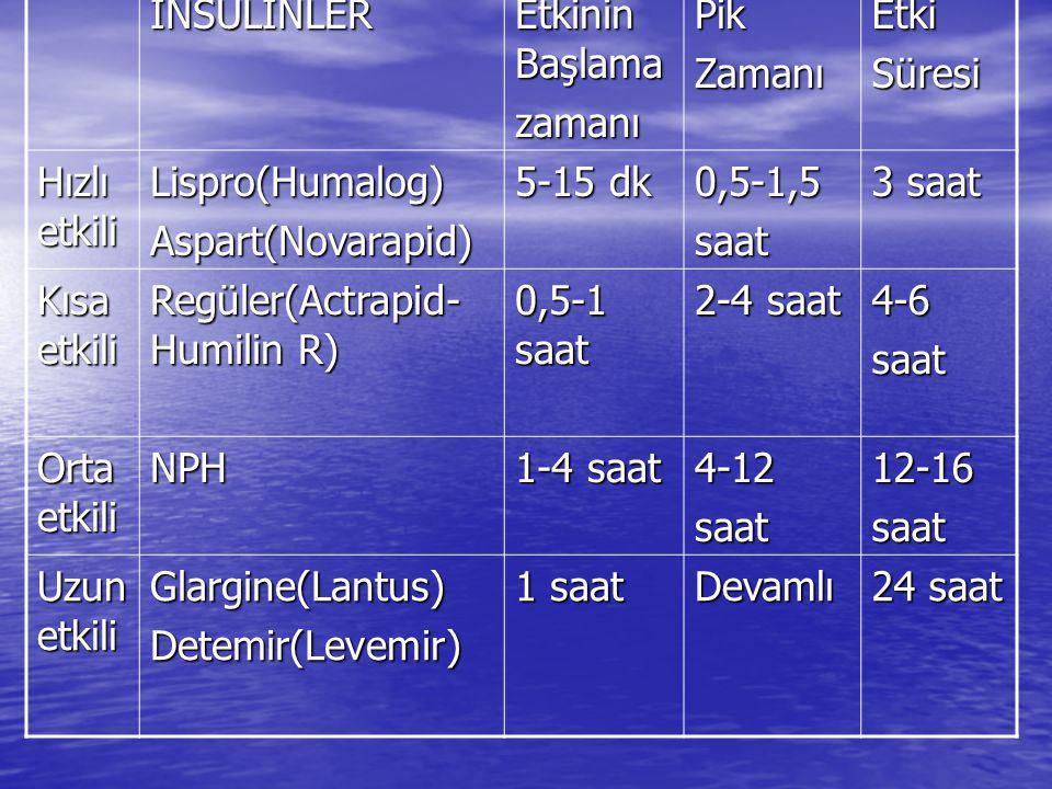 İNSULİNLER Etkinin Başlama zamanıPikZamanıEtkiSüresi Hızlı etkili Lispro(Humalog)Aspart(Novarapid) 5-15 dk 0,5-1,5saat 3 saat Kısa etkili Regüler(Actrapid- Humilin R) 0,5-1 saat 2-4 saat 4-6saat Orta etkili NPH 1-4 saat 4-12saat12-16saat Uzun etkili Glargine(Lantus)Detemir(Levemir) 1 saat Devamlı 24 saat