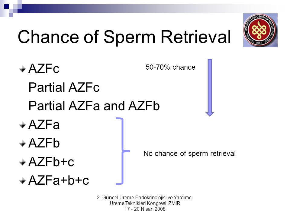 Chance of Sperm Retrieval AZFc Partial AZFc Partial AZFa and AZFb AZFa AZFb AZFb+c AZFa+b+c 2.