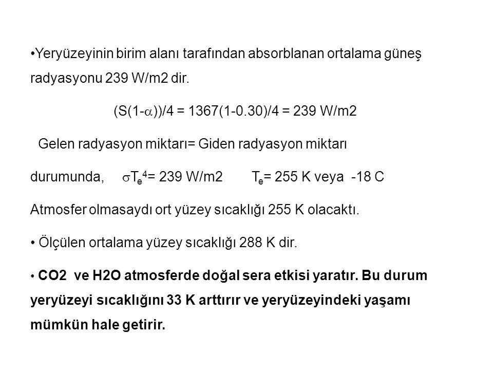Yeryüzeyinin birim alanı tarafından absorblanan ortalama güneş radyasyonu 239 W/m2 dir.