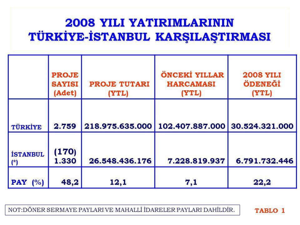 2008 YILI YATIRIMLARININ TÜRKİYE-İSTANBUL KARŞILAŞTIRMASI PROJE SAYISI (Adet) PROJE TUTARI (YTL) ÖNCEKİ YILLAR HARCAMASI (YTL) 2008 YILI ÖDENEĞİ (YTL)