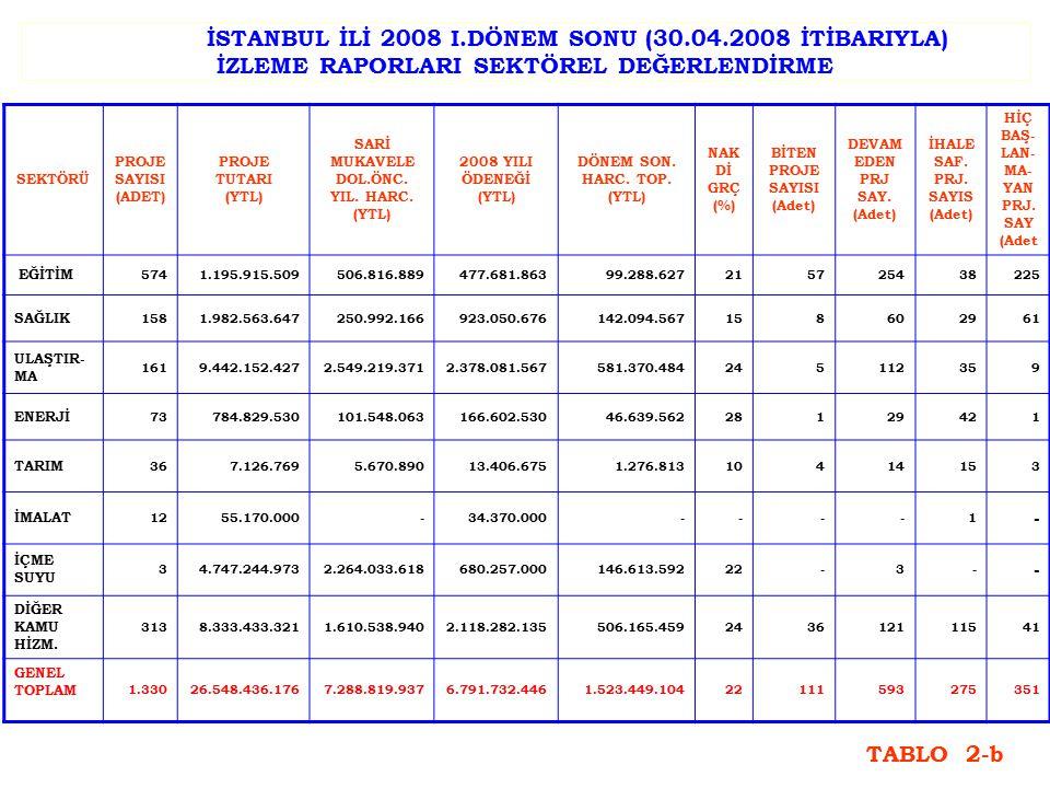 2008 YILI AYRILAN ÖDENEĞİN SEKTÖREL DAĞILIMI SEKTÖR ADI PAY (%) ULAŞTIRMA35 DİĞER KAMU HİZMETLERİ31,2 SAĞLIK13,6 İÇME SUYU10 EĞİTİM7 ENERJİ2,5 İMALAT0,5 TARIM0,2 TOPLAM100 TABLO 3