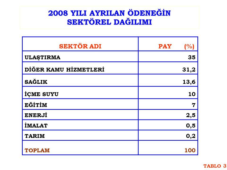 2008 YILI AYRILAN ÖDENEĞİN SEKTÖREL DAĞILIMI SEKTÖR ADI PAY (%) ULAŞTIRMA35 DİĞER KAMU HİZMETLERİ31,2 SAĞLIK13,6 İÇME SUYU10 EĞİTİM7 ENERJİ2,5 İMALAT0