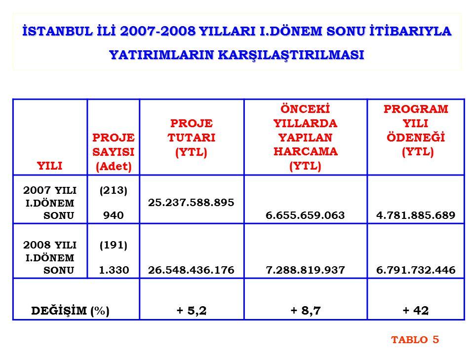 İSTANBUL İLİ 2007-2008 YILLARI I.DÖNEM SONU İTİBARIYLA YATIRIMLARIN KARŞILAŞTIRILMASI YILI PROJE SAYISI (Adet) PROJE TUTARI (YTL) ÖNCEKİ YILLARDA YAPI