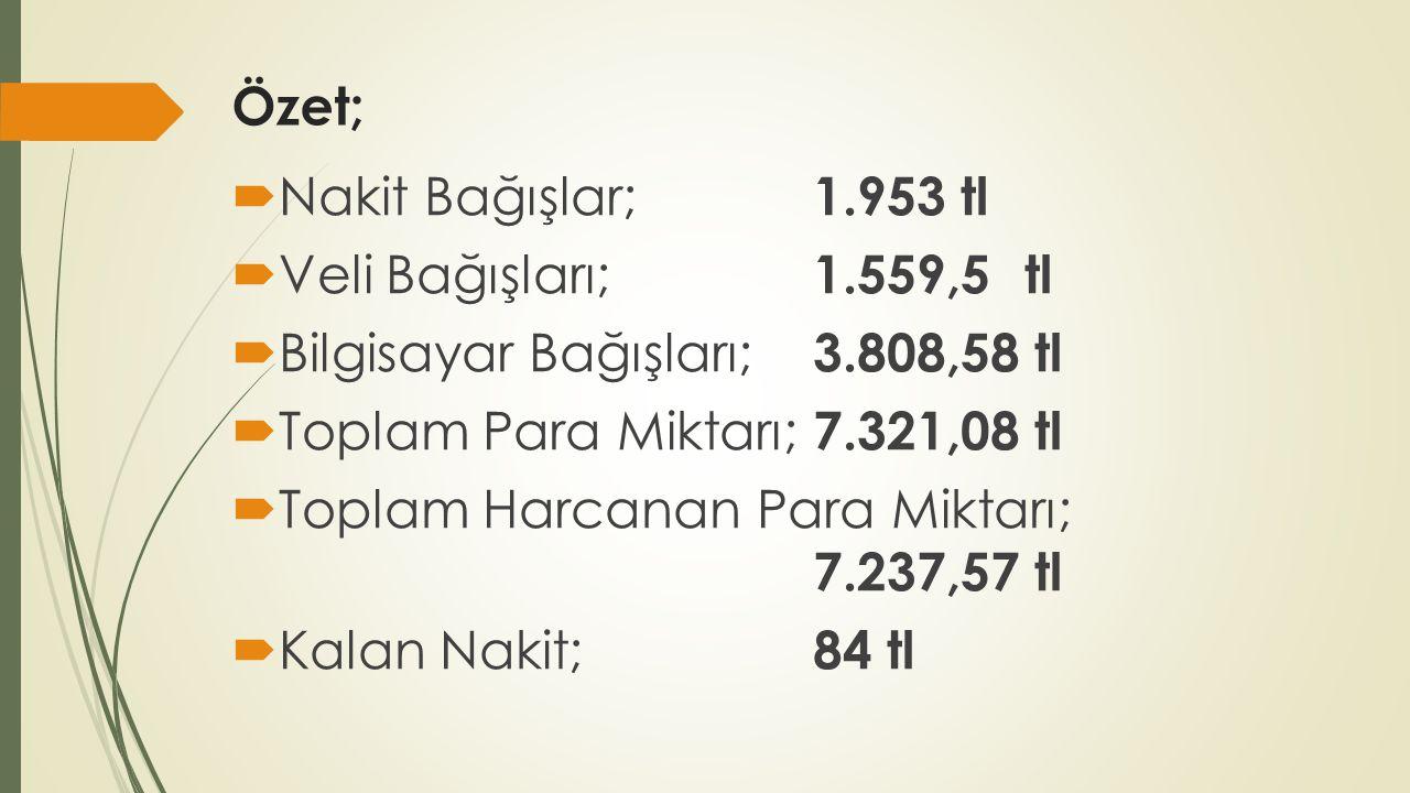 Özet;  Nakit Bağışlar; 1.953 tl  Veli Bağışları; 1.559,5tl  Bilgisayar Bağışları; 3.808,58 tl  Toplam Para Miktarı; 7.321,08 tl  Toplam Harcanan