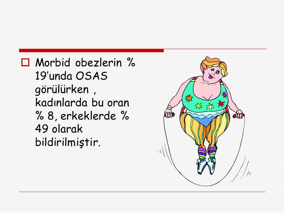  Morbid obezlerin % 19'unda OSAS görülürken, kadınlarda bu oran % 8, erkeklerde % 49 olarak bildirilmiştir.