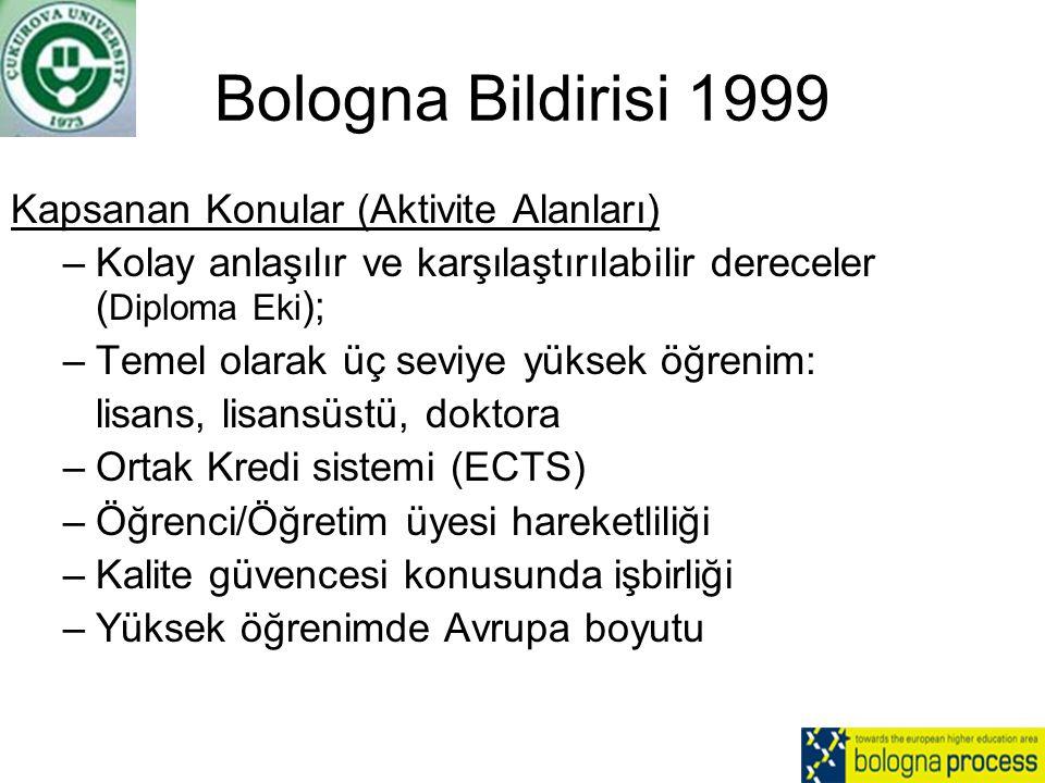 Bologna Bildirisi 1999 Kapsanan Konular (Aktivite Alanları) –Kolay anlaşılır ve karşılaştırılabilir dereceler ( Diploma Eki ); –Temel olarak üç seviye