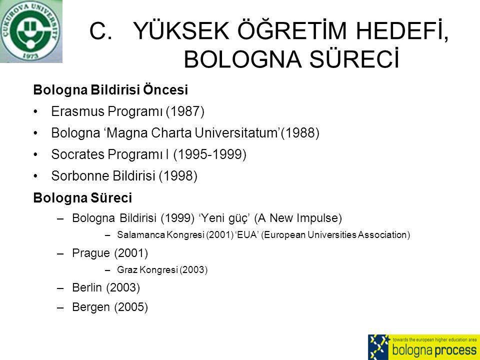 C.YÜKSEK ÖĞRETİM HEDEFİ, BOLOGNA SÜRECİ Bologna Bildirisi Öncesi Erasmus Programı (1987) Bologna 'Magna Charta Universitatum'(1988) Socrates Programı