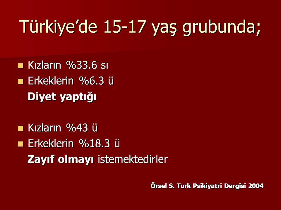 Türkiye'de 15-17 yaş grubunda; Kızların %33.6 sı Kızların %33.6 sı Erkeklerin %6.3 ü Erkeklerin %6.3 ü Diyet yaptığı Diyet yaptığı Kızların %43 ü Kızl