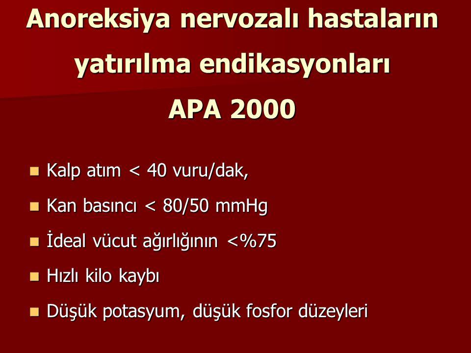 Anoreksiya nervozalı hastaların yatırılma endikasyonları APA 2000 Kalp atım < 40 vuru/dak, Kalp atım < 40 vuru/dak, Kan basıncı < 80/50 mmHg Kan basın