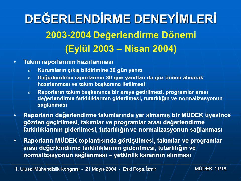 1. Ulusal Mühendislik Kongresi - 21 Mayıs 2004 - Eski Foça, İzmir MÜDEK 11/18 2003-2004 Değerlendirme Dönemi (Eylül 2003 – Nisan 2004) DEĞERLENDİRME D