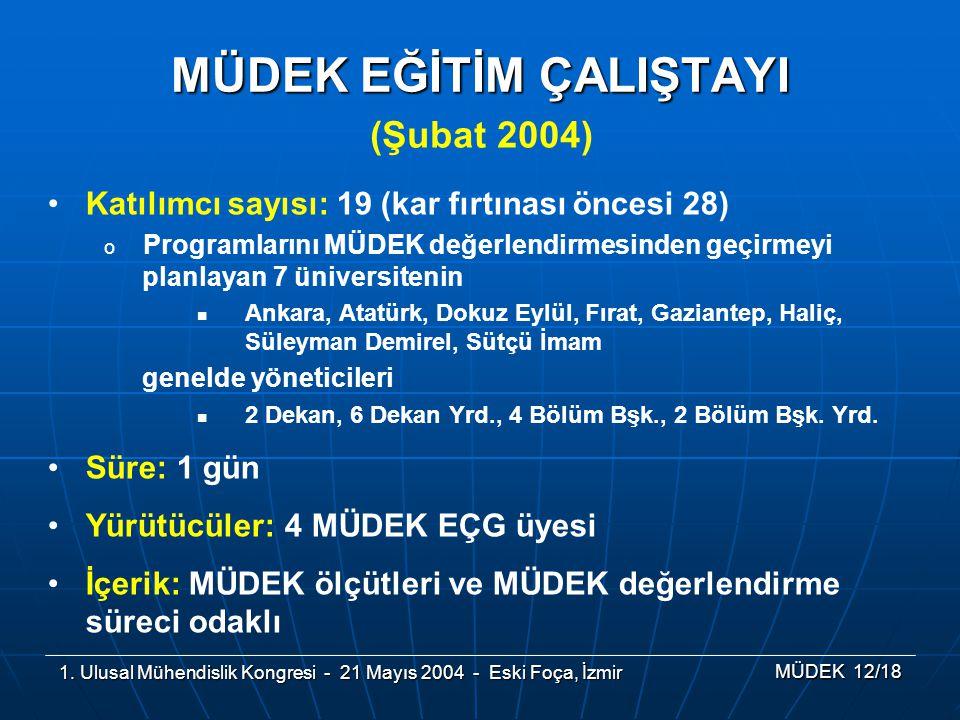 1. Ulusal Mühendislik Kongresi - 21 Mayıs 2004 - Eski Foça, İzmir MÜDEK 12/18 (Şubat 2004) MÜDEK EĞİTİM ÇALIŞTAYI Katılımcı sayısı: 19 (kar fırtınası