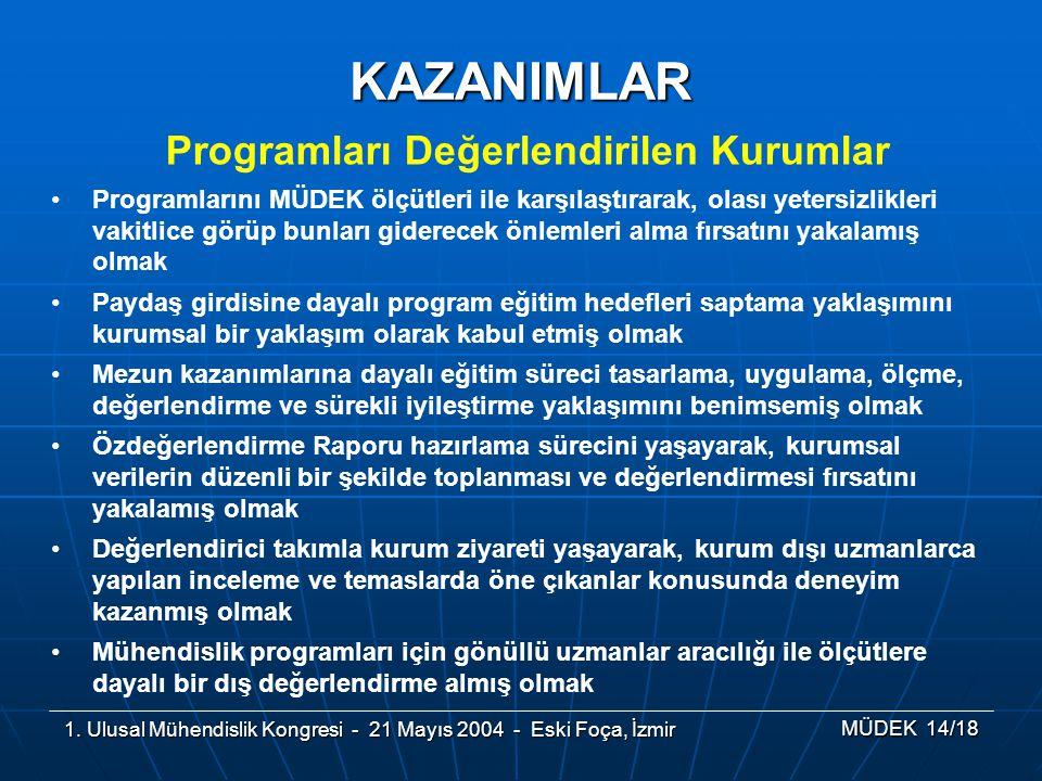 1. Ulusal Mühendislik Kongresi - 21 Mayıs 2004 - Eski Foça, İzmir MÜDEK 14/18 KAZANIMLAR Programları Değerlendirilen Kurumlar Programlarını MÜDEK ölçü