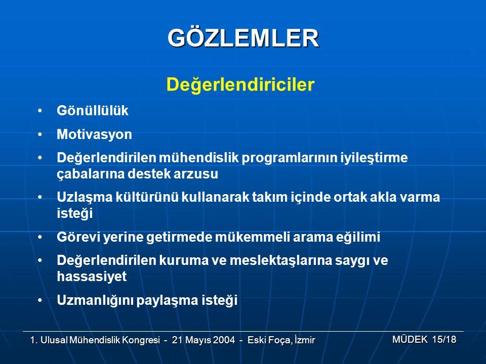 1. Ulusal Mühendislik Kongresi - 21 Mayıs 2004 - Eski Foça, İzmir MÜDEK 15/18 GÖZLEMLER Değerlendiriciler Gönüllülük Motivasyon Değerlendirilen mühend
