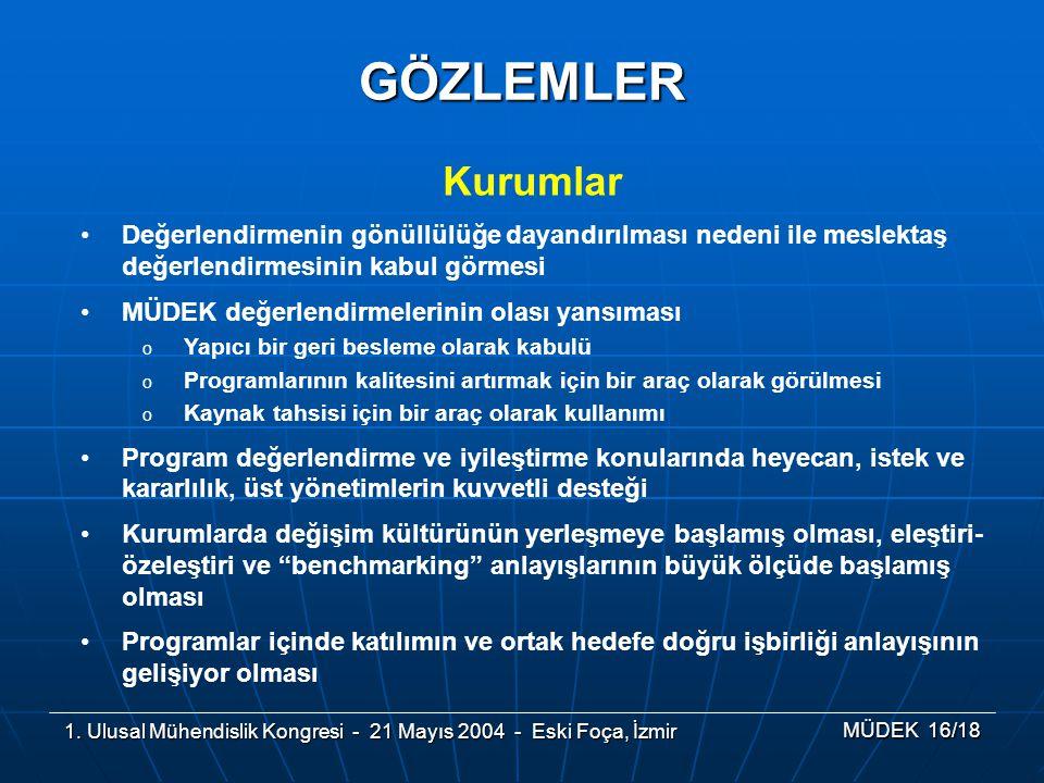 1. Ulusal Mühendislik Kongresi - 21 Mayıs 2004 - Eski Foça, İzmir MÜDEK 16/18 GÖZLEMLER Kurumlar Değerlendirmenin gönüllülüğe dayandırılması nedeni il