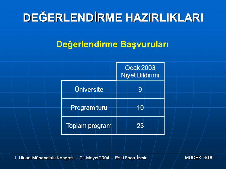 1. Ulusal Mühendislik Kongresi - 21 Mayıs 2004 - Eski Foça, İzmir MÜDEK 3/18 DEĞERLENDİRME HAZIRLIKLARI Değerlendirme Başvuruları Ocak 2003 Niyet Bild