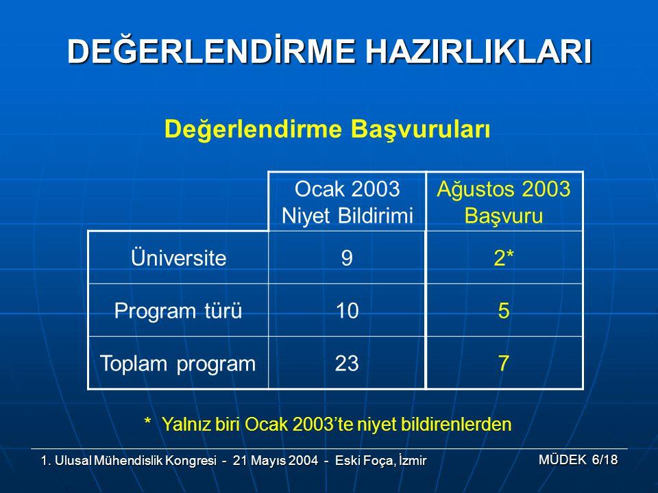 1. Ulusal Mühendislik Kongresi - 21 Mayıs 2004 - Eski Foça, İzmir MÜDEK 6/18 DEĞERLENDİRME HAZIRLIKLARI Değerlendirme Başvuruları Ocak 2003 Niyet Bild