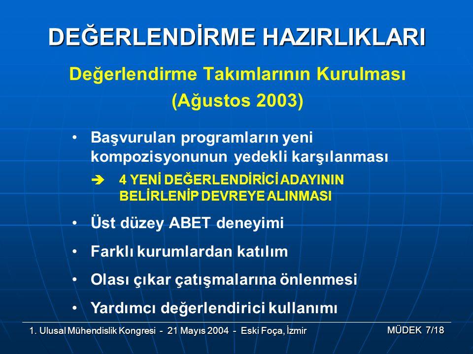 1. Ulusal Mühendislik Kongresi - 21 Mayıs 2004 - Eski Foça, İzmir MÜDEK 7/18 Değerlendirme Takımlarının Kurulması (Ağustos 2003) DEĞERLENDİRME HAZIRLI