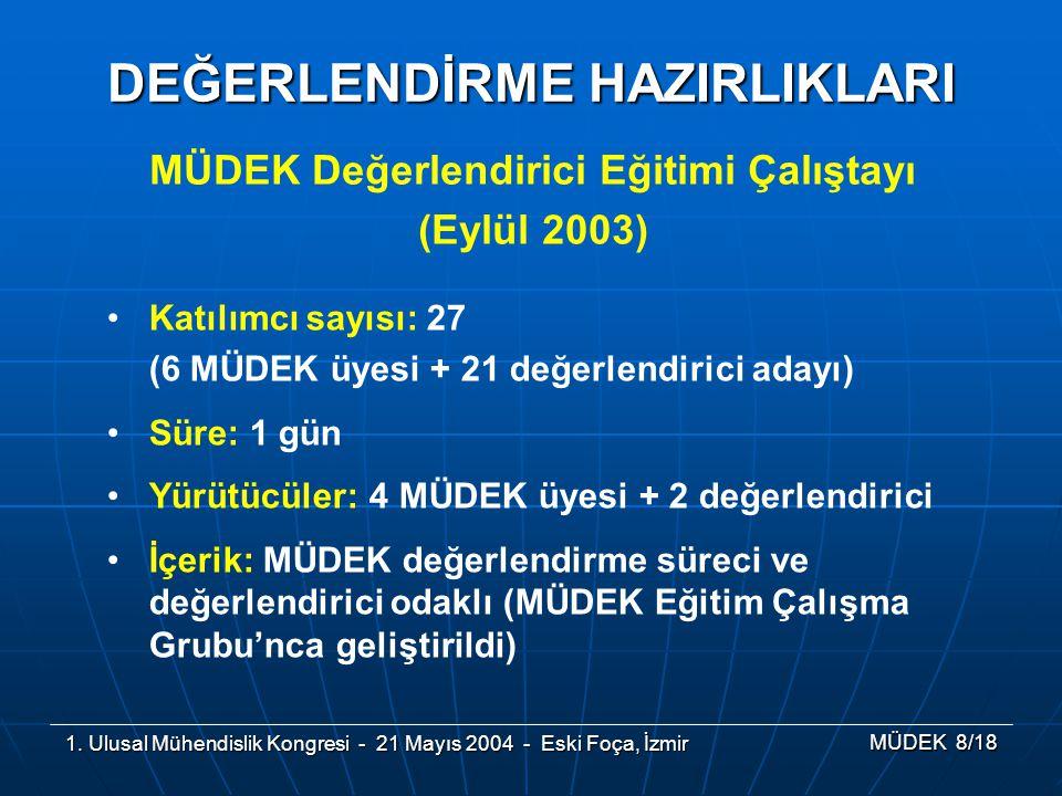 1. Ulusal Mühendislik Kongresi - 21 Mayıs 2004 - Eski Foça, İzmir MÜDEK 8/18 MÜDEK Değerlendirici Eğitimi Çalıştayı (Eylül 2003) DEĞERLENDİRME HAZIRLI